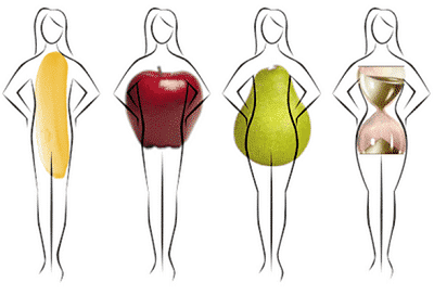 Nhận diện trang phục và đặc điểm cơ thể khi tiến hành thiết kế thời trang